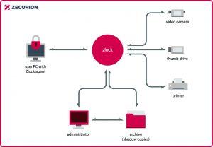 zlock-schematic_zlock